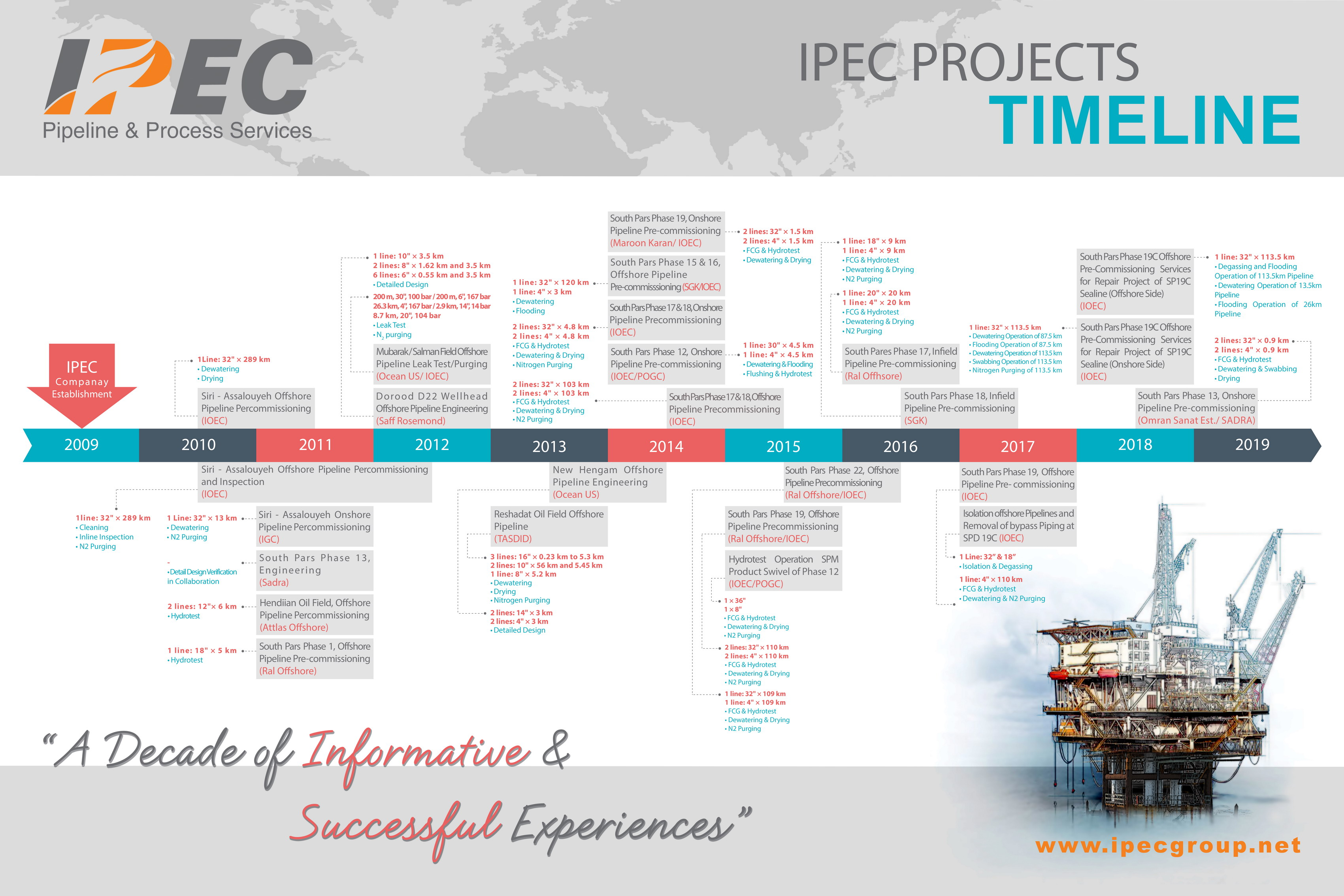 IPEC - Pipeline & Process Services