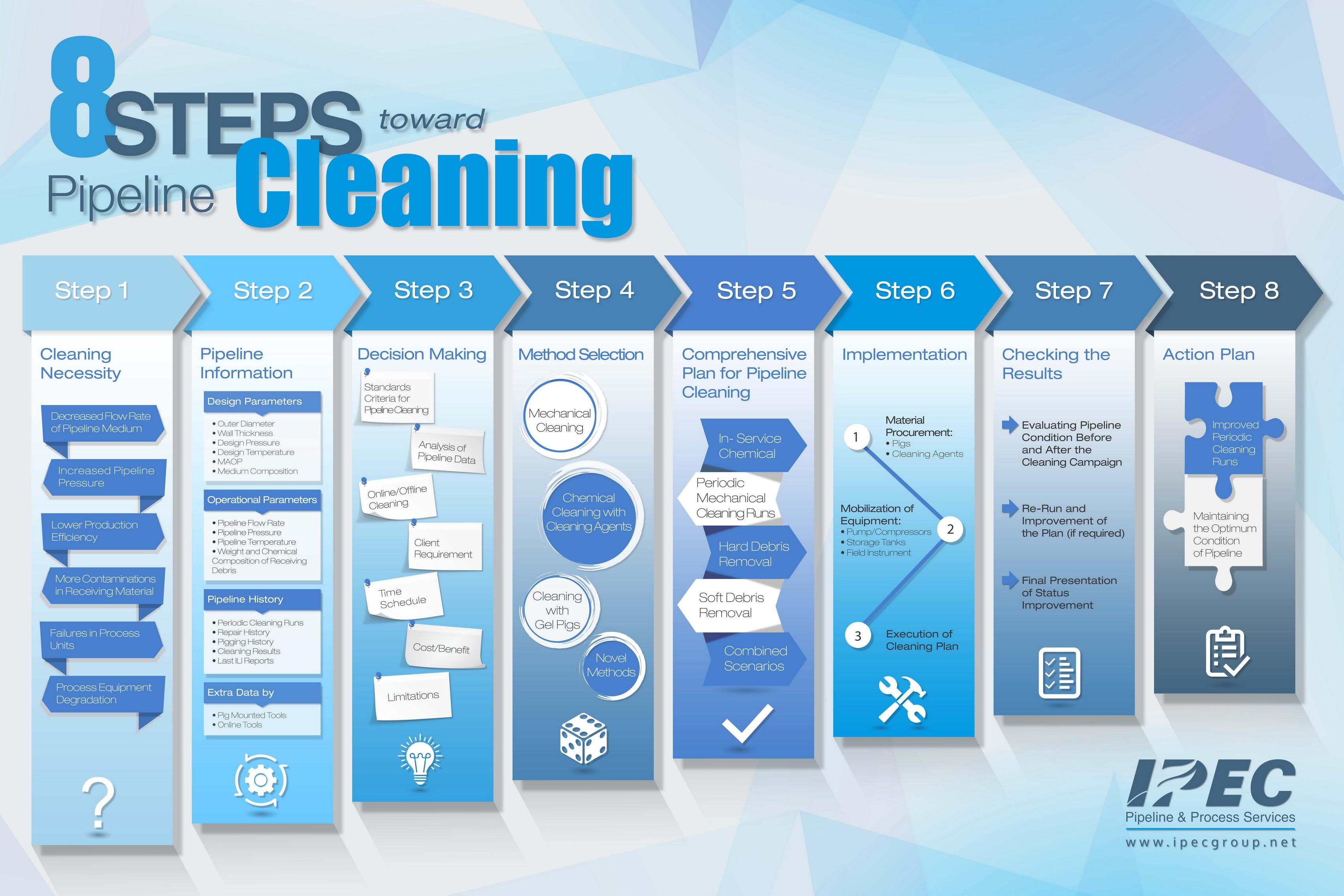 IPEC - Pipeline & Process Services